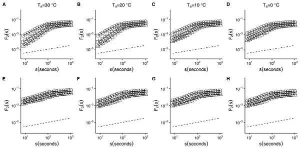Temperature effects on root-mean-square fluctuation function of r(VO2) in mice.