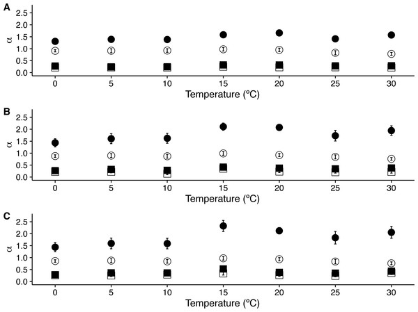 Temperature effects on long range scaling exponent α in metabolic rate fluctuations.