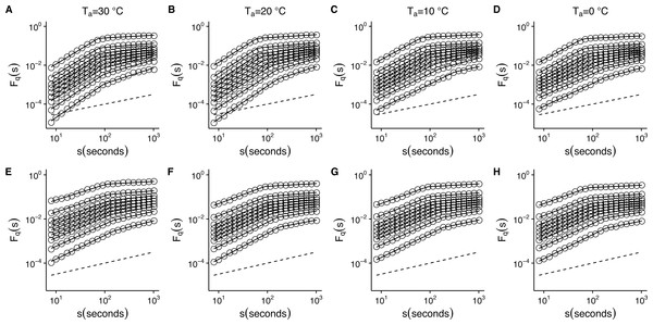 Temperature effects on generalized fluctuation function of r(VO2) in mice.