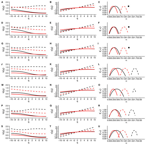 Multifractal Detrended Fluctuation Analysis of Mus musculus r(VO2) time series across different temperature treatments.