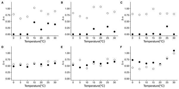 Temperature effects on the strength of multifractality in mice.