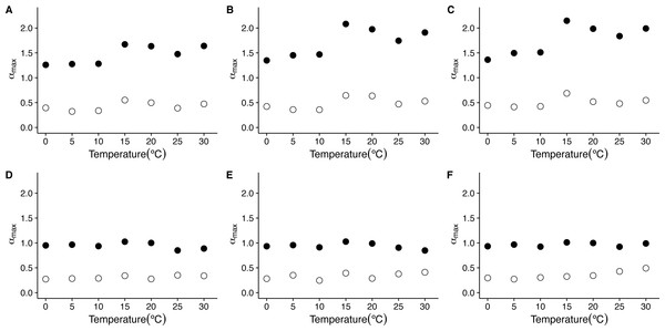 Temperature effects on the dominant multifractal exponent in mice.