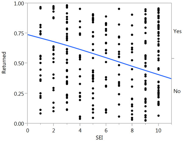 Visualization of the effect of socioeconomic index (SEI) on whether a letter was returned or not (dichotomous variable).