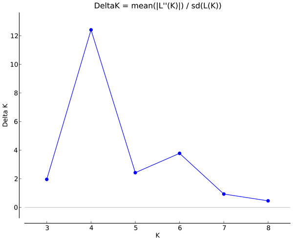 Delta K values from the method by Evanno, Regnatus & Goudet (2005).