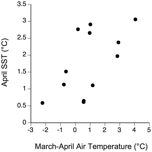 Relationship between air temperature (month-long averages centered on 31 March) and April SST between 2005–2016.