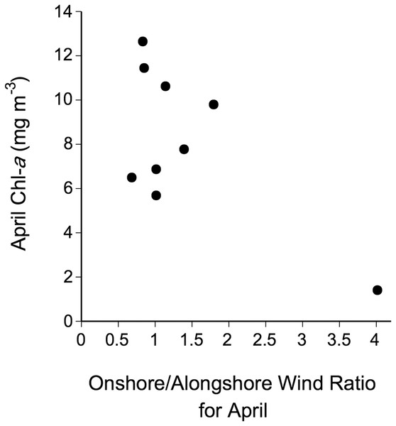 Relationship between April Chl-a and the April ratio between the number of days with onshore winds and the number of days with alongshore winds between 2005–2016.