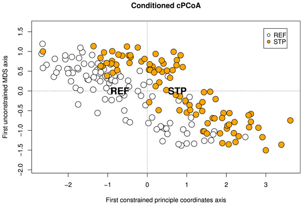 Conditioned constrained principal coordinate analysis (cPCoA).