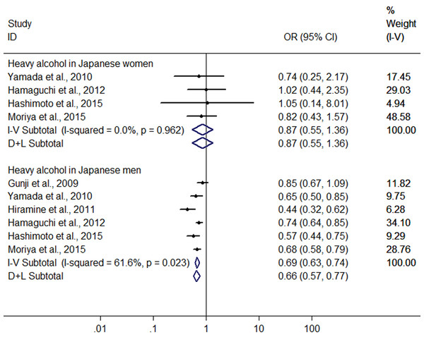 Forest plot of subgroup analysis conducted by sex for assessing the association between heavy alcohol consumption and FLD in Japan.