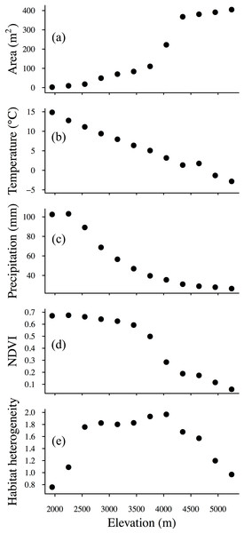 Elevational patterns of (A) area, (B) temperature, (C) precipitation, (D) NDVI (normalized difference vegetation index) and (E) habitat heterogeneity.