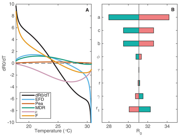 The sensitivity of R0 to changes in temperature-varying and constant parameters.
