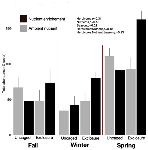 Overall abundance of macroalgae on recruitment tiles by treatments within each season.