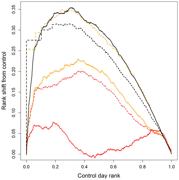 Rank shift between fire and control days for FWI system outputs' percentiles for wildfires in Scotland.