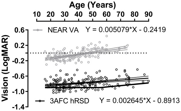 Effect of age on hRSD score and near VA.