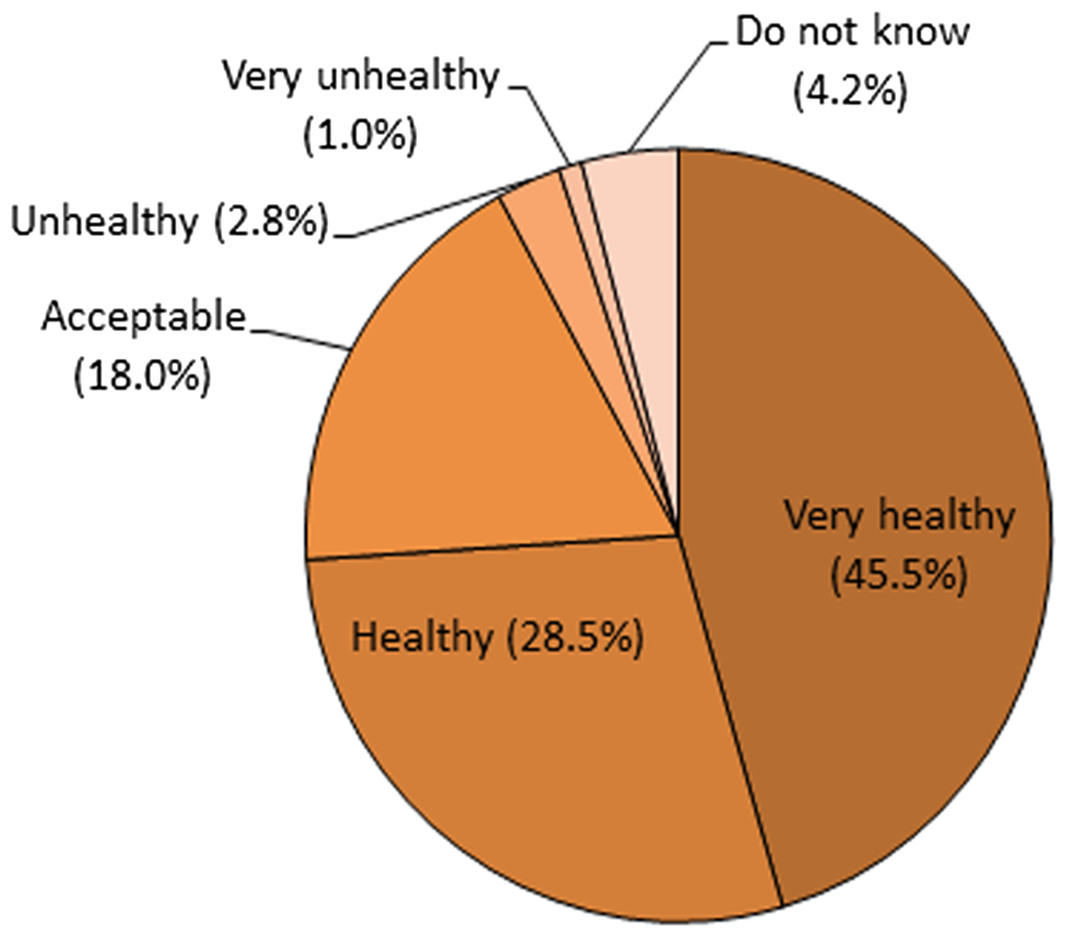 """malaysian eating habit Awareness of the practice of healthy eating habits among malaysians   prevention of non-communicable diseases with the theme, """"eat right, be active:  stay."""