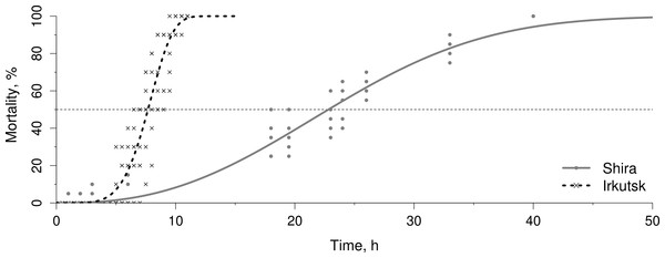 Mortality rates in Lake Shira and Irkutsk Lake populations under heat shock conditions.