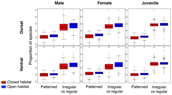 Comparison of the proportion of species with plumage patterns versus without, and with irregular versus regular patterns in breeding males and females, as well as juveniles, over the dorsal and ventral surface of land birds.