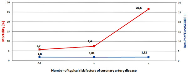 Relation between results of EuroSCORE II, mortality and number of typical risk factors of coronary artery disease.