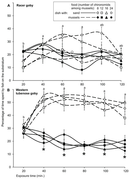 Relationship between time and occupancy of sand and mussel substrata by the racer goby (A) and western tubenose goby (B) in Experiment 2 (substratum choice experiment).