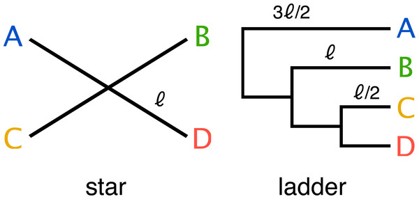 Two simple trees of four taxa (A, B, C, D) were used in the parameter sweep.