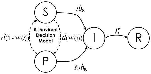 State-transition diagram of agents in the Disease Dynamics Model.