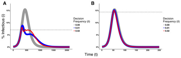 Effects of the Decision Frequency on the epidemic dynamics.