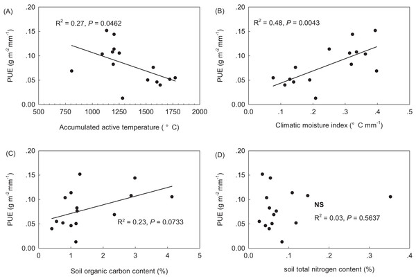 Precipitation use efficiency (PUE) along climate and soil gradients across the northern Tibetan Plateau. (A) accumulated active temperature when daily values are above 5 °C; (B) climatic moisture index (mm °C−1), equaling to the ratio of growing season precipitation to accumulated active temperature; (C) soil organic carbon in the topsoil (%); and (D) soil total nitrogen (%) in the topsoil.
