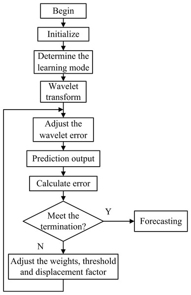 Flow chart of the WNN prediction algorithm.