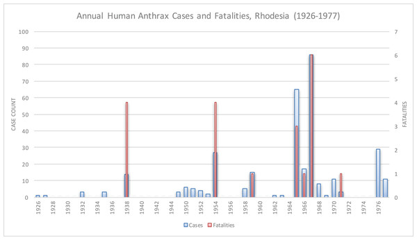 Historical anthrax human cases reported from 1926 to 1977.