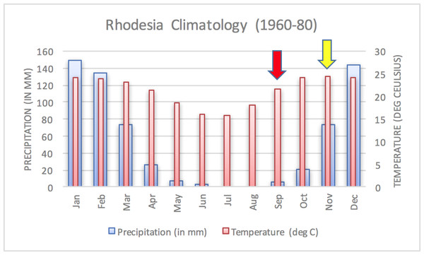 Average annual Rhodesia climatology based on data from 1960–1980.