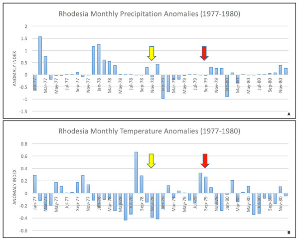 Monthly temperature and precipitation anomalies for Rhodesia, 1977–1980.