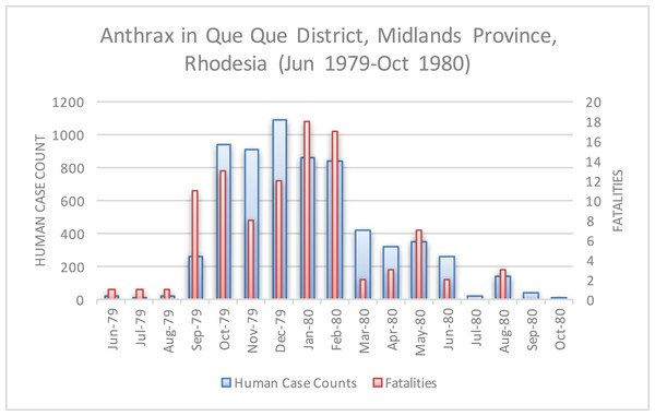 Human anthrax cases in Que Que District, which experienced a prolonged peak from October 1979 to February 1980.