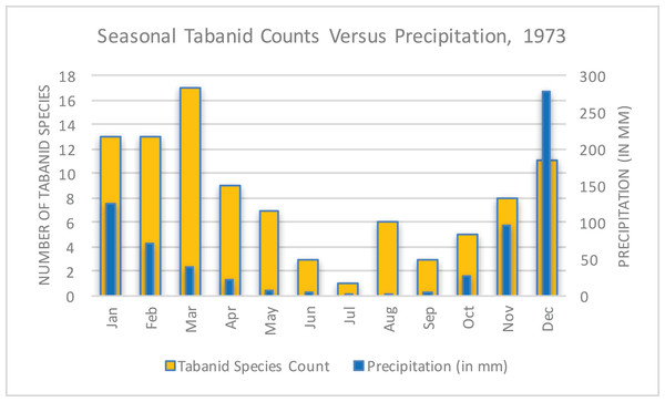 Seasonal tabanid species counts versus precipitation in 1973 (World Bank, 2015; Phelps & Vale, 1975).