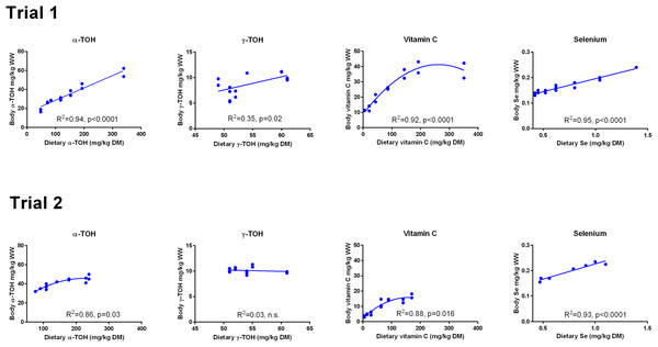 Whole body concentrations (mg kg−1 wet weight) of redox dependent micronutrients in Atlantic salmon parr (Trial 1) and post-smolt (Trial 2) in response to dietary supplementation of micronutrients and selected amino acids at supplementation of 0–400% NP.