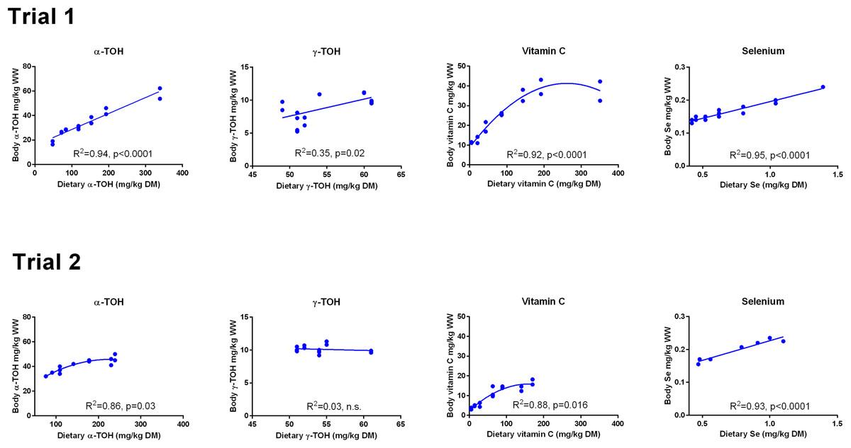 Antioxidant Nutrition In Atlantic Salmon Salmo Salar Parr And Post