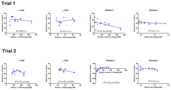 Retention (% of eaten) of redox dependent micronutrients in Atlantic salmon parr (Trial 1) and smolt (Trial 2) in response to dietary supplementation of micronutrients and selected amino acids at 0–400% NP.