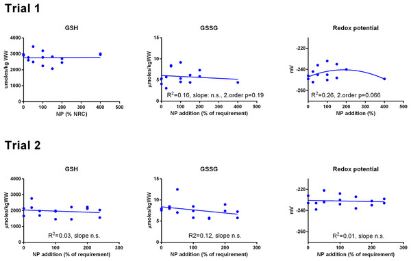Liver reduced and oxidized glutathione (GSH and GSSG, μmoles kg−1 wet weight) and the GSH based redox potential (mV) in Atlantic salmon parr (Trial 1) and post-smolt (Trial 2).