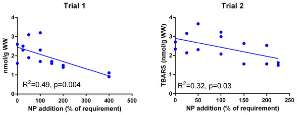 Muscle TBARS (nmoles g−1 ww) in Atlantic salmon parr (Trial 1) and post-smolt (Trial 2).