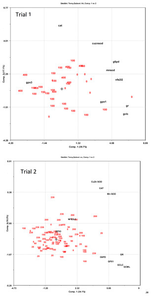 PCA bi-plots on expression of redox dependent genes related to dietary supplementation of micronutrients and selected amino acids at 0–400% NP.