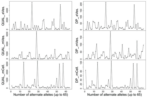 Plots showing (A) QUAL and (B) DP of all samples.