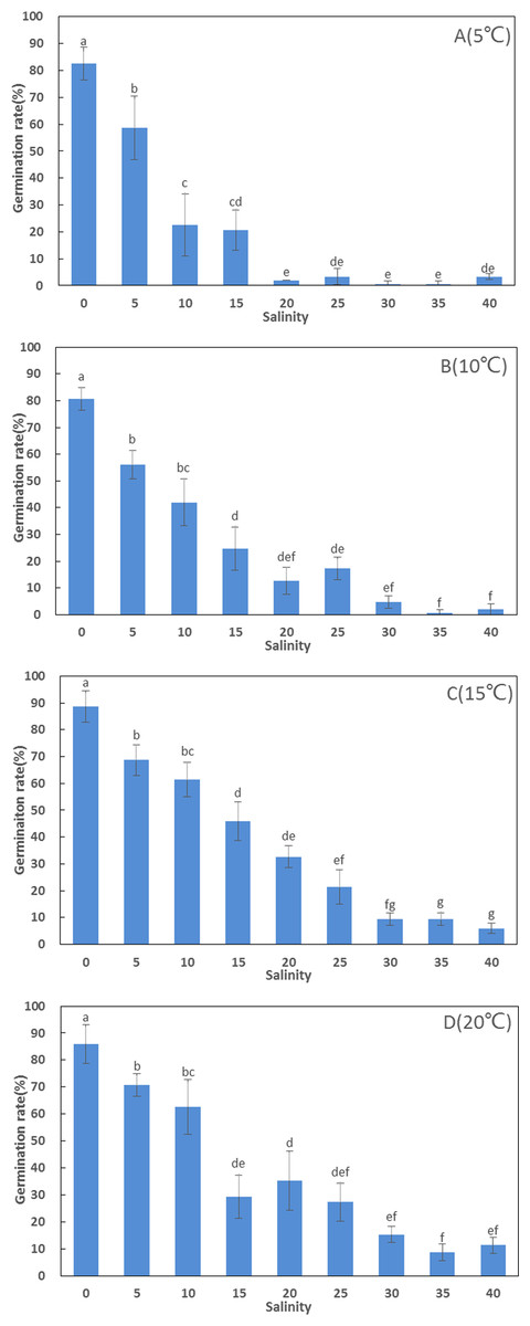 Salinity and temperature significantly influence seed germination