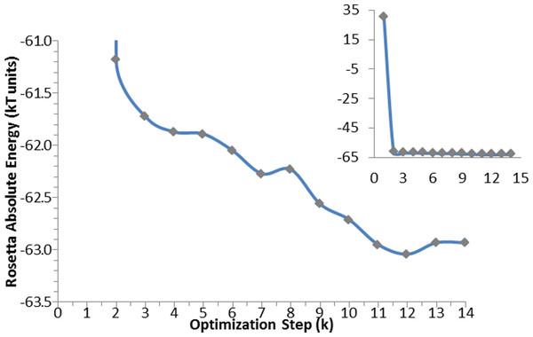Optimization algorithm convergence. Energy convergence steps in the optimization algorithm for the apo-protein.