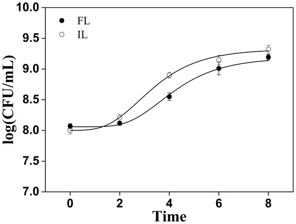 Cells count changes in soymilk containing free and okara-immobilized L. plantarum 70810.