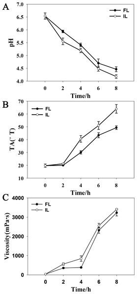 Fermentation parameters during soymilk fermentation using free and okara-immobilized L. plantarum 70810.