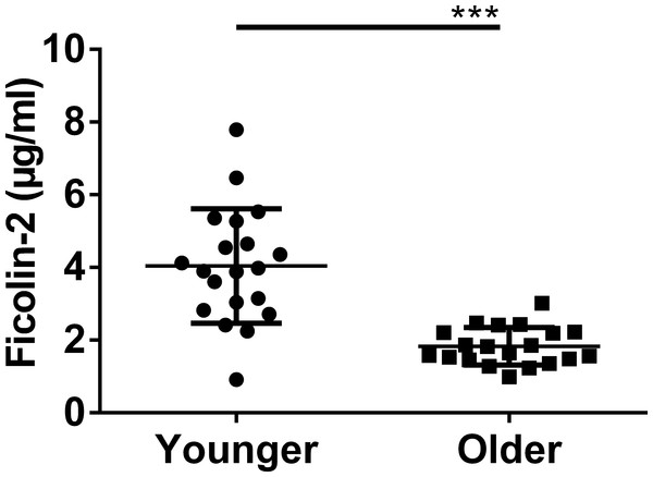 Archived older adults' sera are significantly reduced in ficolin-2 content relative to healthy young controls.