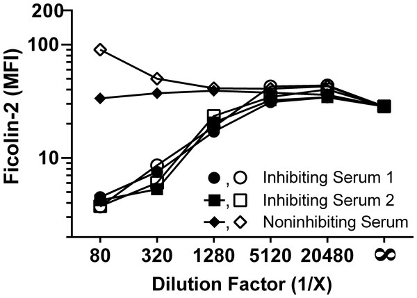 Some older adults' sera have heat-resistant ficolin-2 inhibition.