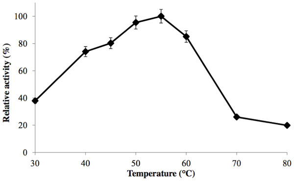 Effect of temperature on enzyme activity.