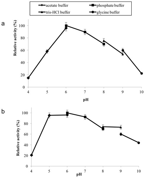 (A) Effect of pH on enzyme activity. (B) Effect of pH on enzyme stability.