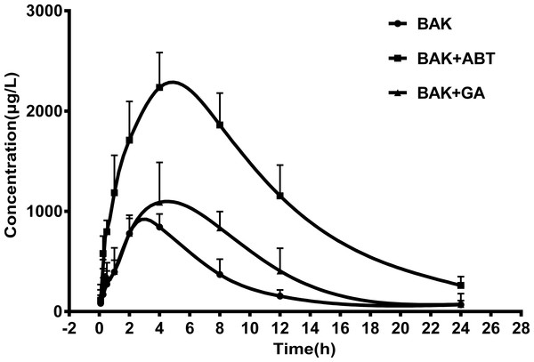 The mean plasma concentration–time profiles of BAK in rats after a single oral administration of BAK (200 mg/kg), BAK + ABT (200 + 100 mg/kg) , and BAK + GA (200 + 100 mg/kg).