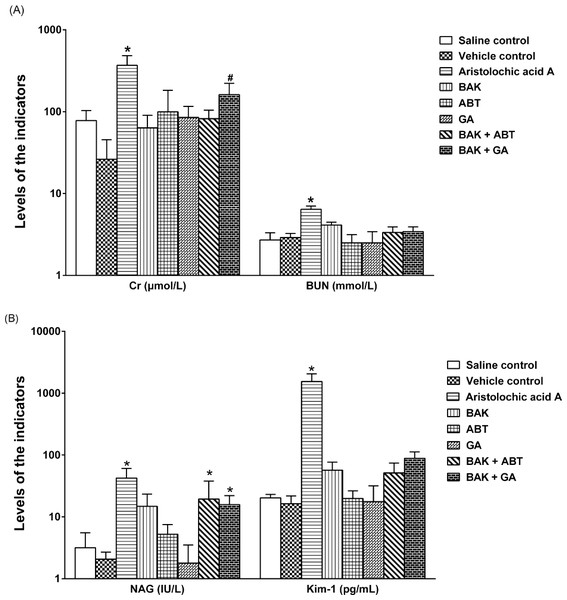Effects on renal function in rats after a single oral dose.