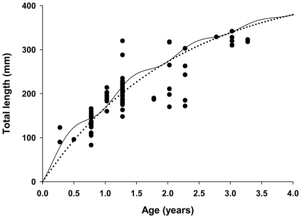 Estimated growth of lionfish using two growth models.
